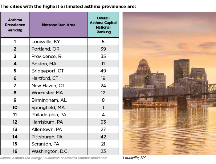 stimated asthma prevalence in the U.S. by city