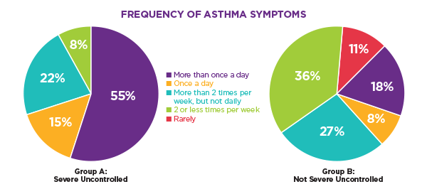 Frequency of Asthma Symptoms