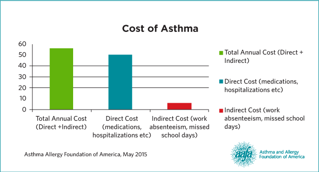 Cost Of Asthma On Us Society