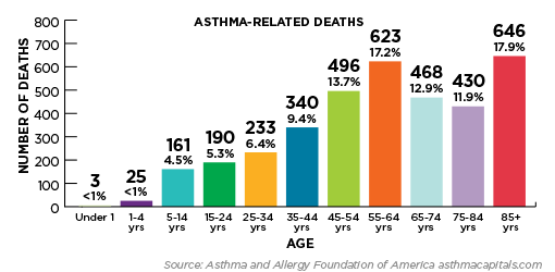Risk of death by asthma increases as you age
