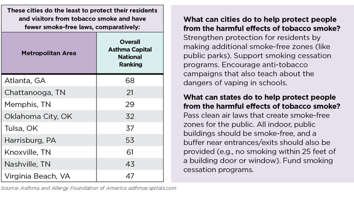 Smoke free laws by City