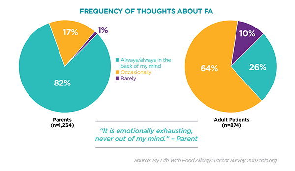 mklwfa-survey-freq-of-thoughts-chart
